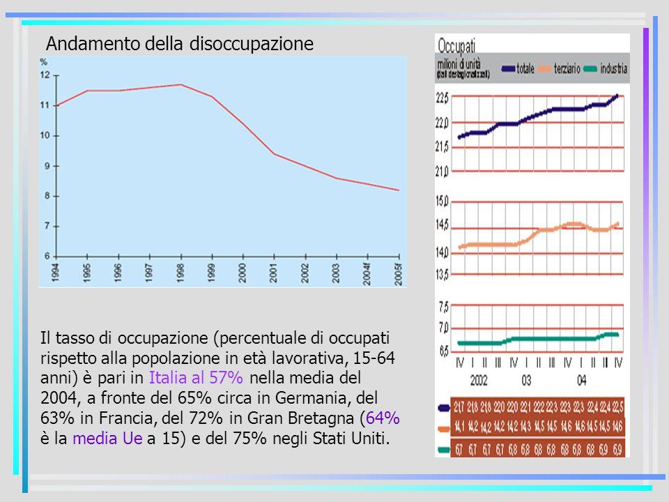 Il tasso di occupazione (percentuale di occupati rispetto alla popolazione in età lavorativa, 15-64 anni) è pari in Italia al 57% nella media del 2004, a fronte del 65% circa in Germania, del 63% in Francia, del 72% in Gran Bretagna (64% è la media Ue a 15) e del 75% negli Stati Uniti.