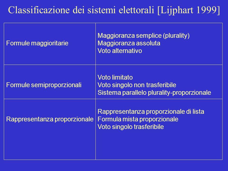 Cotta-della Porta-Morlino, Scienza politica, Il Mulino, 20016 I principali aspetti dei sistemi elettorali L'ambito territoriale La formula di computo
