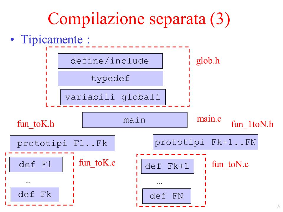 5 Compilazione separata (3) Tipicamente : define/include variabili globali typedef main def F1 … def Fk prototipi F1..Fk glob.h prototipi Fk+1..FN mai
