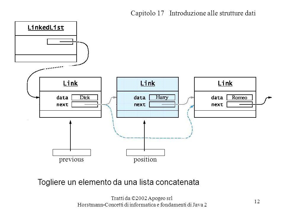 Capitolo 17 Introduzione alle strutture dati Tratti da ©2002 Apogeo srl Horstmann-Concetti di informatica e fondamenti di Java 2 12 Togliere un elemen