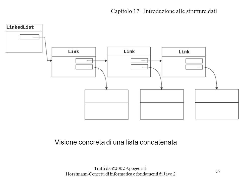 Capitolo 17 Introduzione alle strutture dati Tratti da ©2002 Apogeo srl Horstmann-Concetti di informatica e fondamenti di Java 2 17 Visione concreta d
