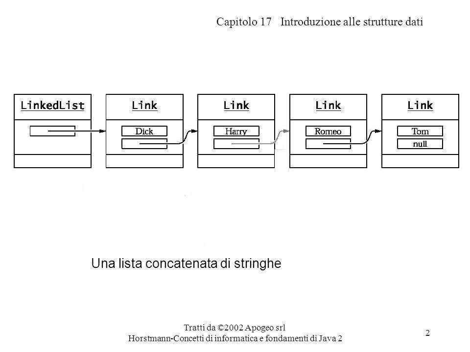 Capitolo 17 Introduzione alle strutture dati Tratti da ©2002 Apogeo srl Horstmann-Concetti di informatica e fondamenti di Java 2 2 Una lista concatena