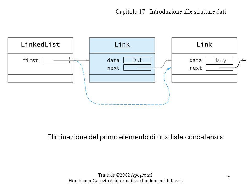 Capitolo 17 Introduzione alle strutture dati Tratti da ©2002 Apogeo srl Horstmann-Concetti di informatica e fondamenti di Java 2 7 Eliminazione del pr