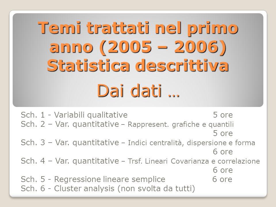 Temi trattati nel primo anno (2005 – 2006) Statistica descrittiva Dai dati … Sch.