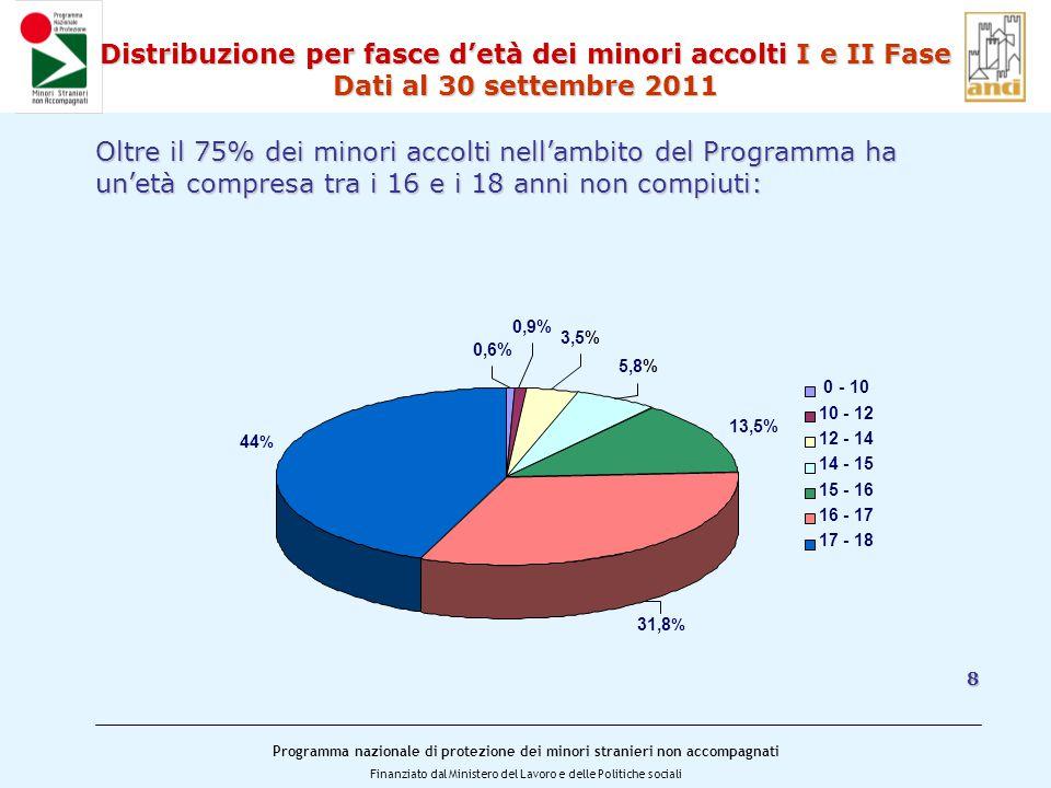 Programma nazionale di protezione dei minori stranieri non accompagnati Finanziato dal Ministero del Lavoro e delle Politiche sociali Distribuzione per fasce d'età dei minori accolti I e II Fase Dati al 30 settembre 2011 Oltre il 75% dei minori accolti nell'ambito del Programma ha un'età compresa tra i 16 e i 18 anni non compiuti: 8 0,6% 0,9% 3,5% 5,8% 13,5% 31,8 % 44 % 0 - 10 10 - 12 12 - 14 14 - 15 15 - 16 16 - 17 17 - 18