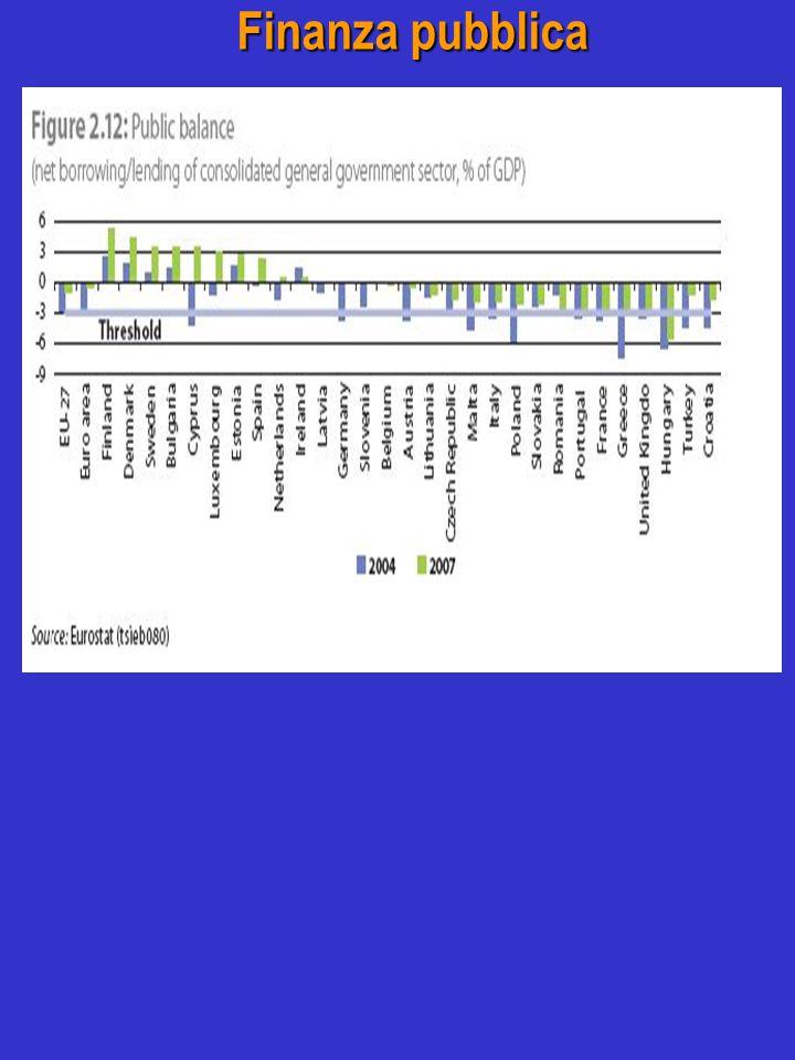 Finanza pubblica