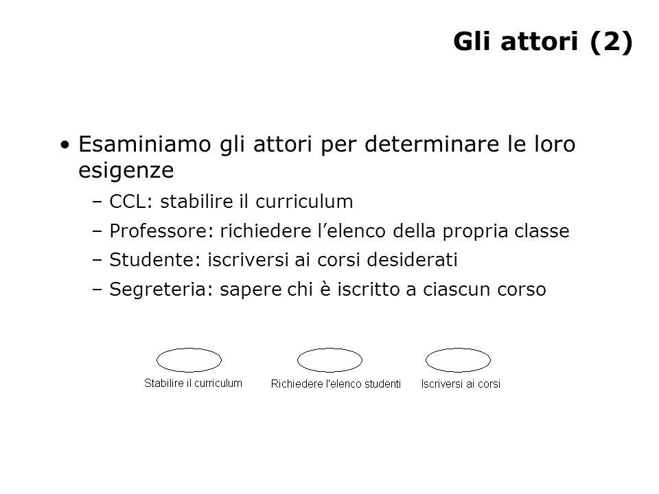 Gli attori (2) Esaminiamo gli attori per determinare le loro esigenze – CCL: stabilire il curriculum – Professore: richiedere l'elenco della propria c