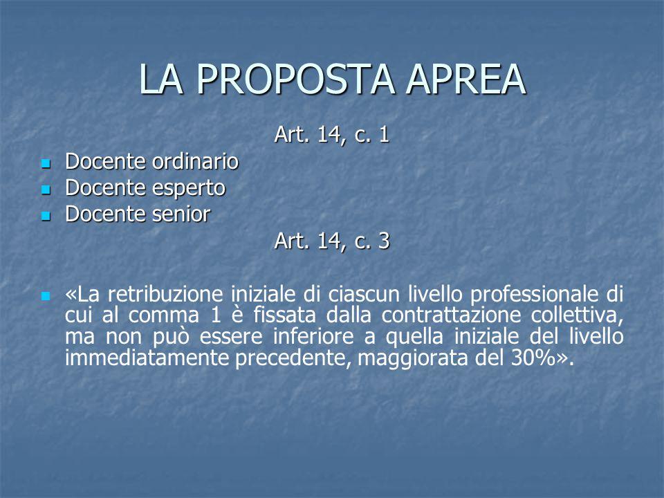LA PROPOSTA APREA Art. 14, c.