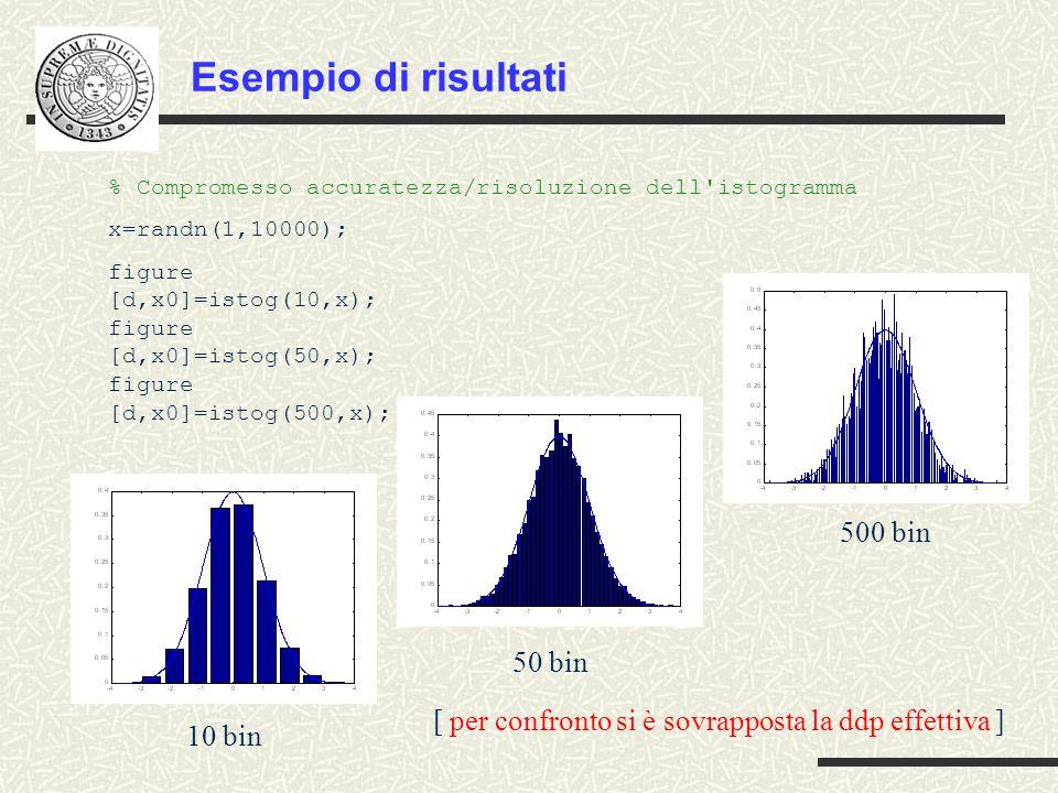 [ per confronto si è sovrapposta la ddp effettiva ] 10 bin 50 bin 500 bin % Compromesso accuratezza/risoluzione dell istogramma x=randn(1,10000); figure [d,x0]=istog(10,x); figure [d,x0]=istog(50,x); figure [d,x0]=istog(500,x); Esempio di risultati