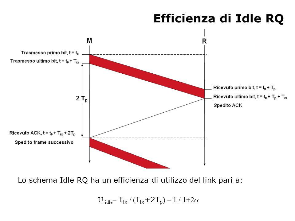 Se supponiamo che non ci siano errori di trasmissione, uno schema Continuous RQ, che ammetta al più 3 frames in sospeso (cioè per i quali non ha sia ancora arrivato un ACK), ha efficienza di utilizzo: Efficienza di Continuous RQ U idle = 3 T ix / ( T ix +2T p ) = 3 / 1+2  = 3U idle