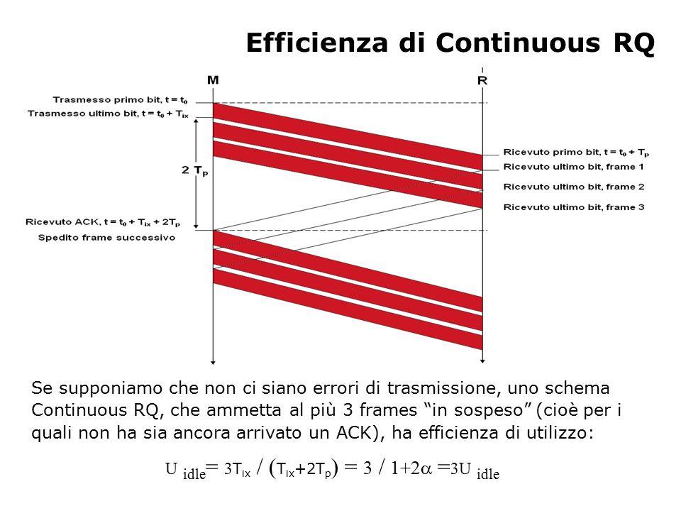 Continuous RQ con errori di trasmissione Se il frame N arriva al ricevente R corrotto, viene scartato.