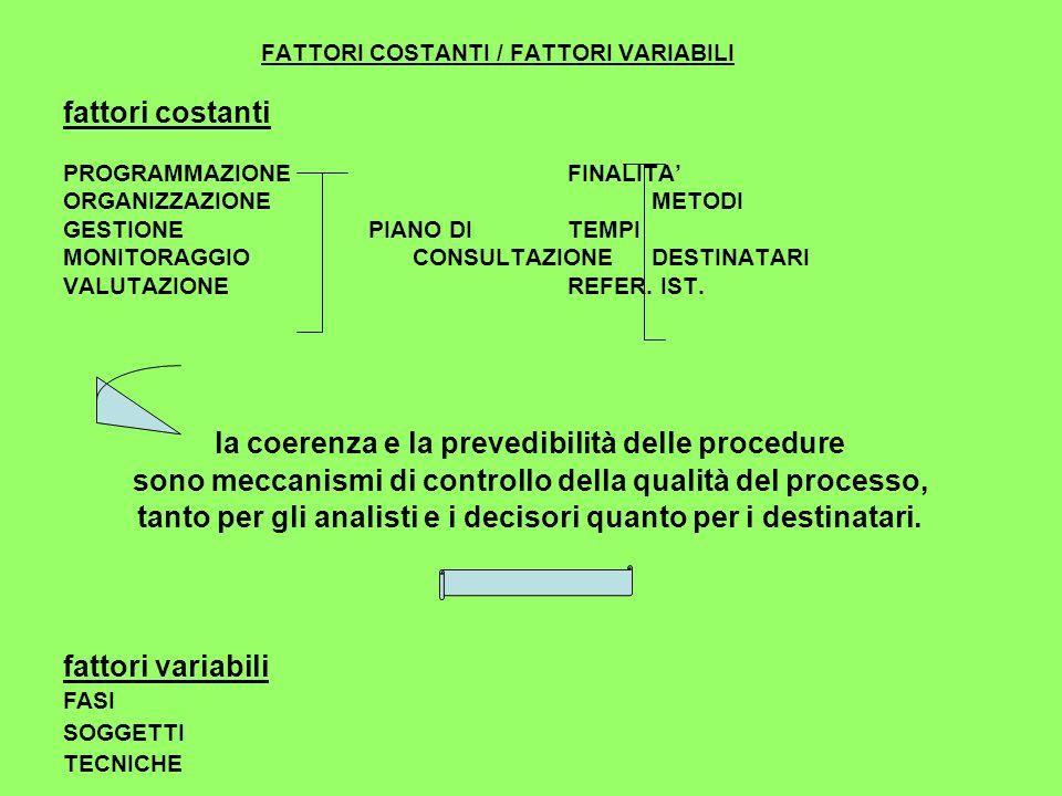 FATTORI COSTANTI / FATTORI VARIABILI fattori costanti PROGRAMMAZIONEFINALITA' ORGANIZZAZIONEMETODI GESTIONE PIANO DITEMPI MONITORAGGIO CONSULTAZIONEDESTINATARI VALUTAZIONEREFER.