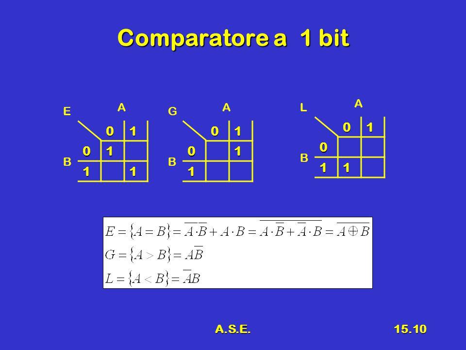A.S.E.15.10 Comparatore a 1 bit 01 01 11 E A B0101 1 G A B010 11 L A B