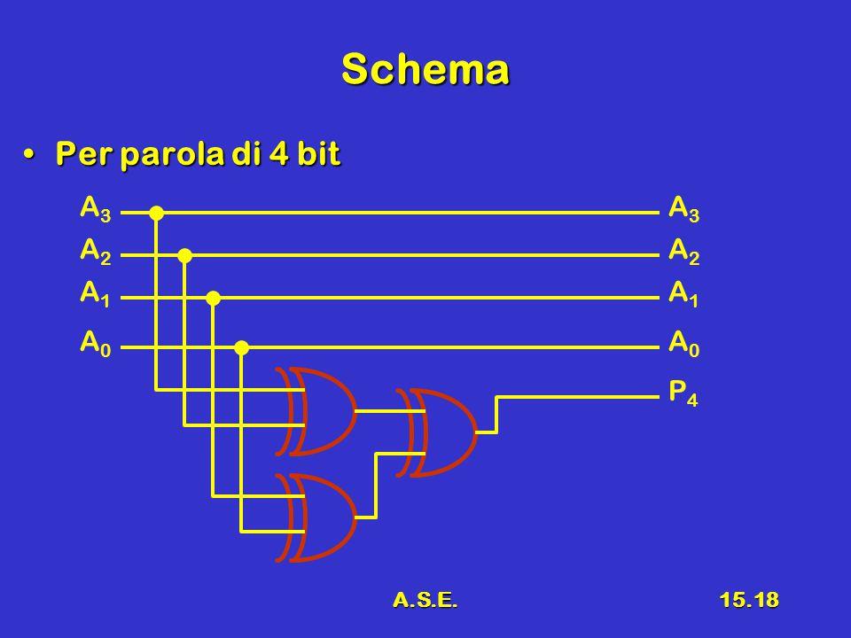 A.S.E.15.18 Schema Per parola di 4 bitPer parola di 4 bit A3A3 A2A2 A1A1 A0A0 A3A3 A2A2 A1A1 A0A0 P4P4