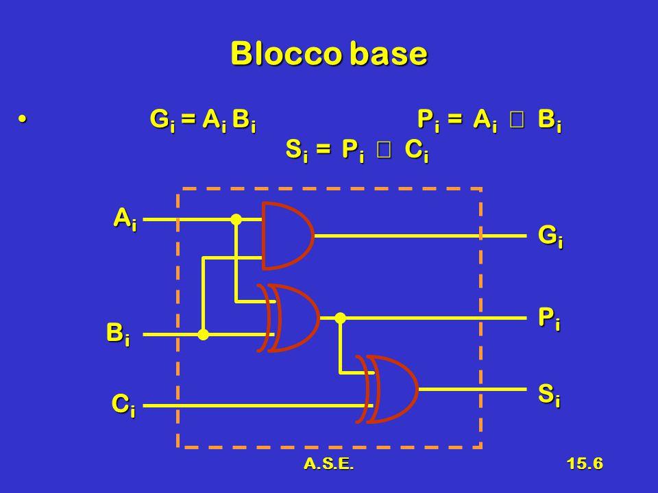A.S.E.15.6 Blocco base G i = A i B i P i = A i  B i S i = P i  C iG i = A i B i P i = A i  B i S i = P i  C i AiAiAiAi BiBiBiBi CiCiCiCi SiSiSiSi PiPiPiPi GiGiGiGi