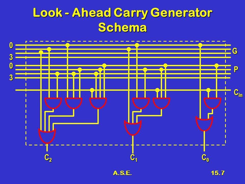 A.S.E.15.8 Schema del sommatore Look - Ahead Carry Generator G P A B C in C inS G P A B C in C inS G P A B C in C inS G P A B C in C inS G P A B C in C inS G P A B C in C inS G P A B C in C inS G P A B C in C inS S3S3S3S3 S2S2S2S2 S1S1S1S1 S0S0S0S0