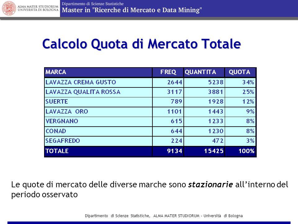 Dipartimento di Scienze Statistiche, ALMA MATER STUDIORUM – Università di Bologna Calcolo Quota di Mercato Totale Le quote di mercato delle diverse marche sono stazionarie all'interno del periodo osservato