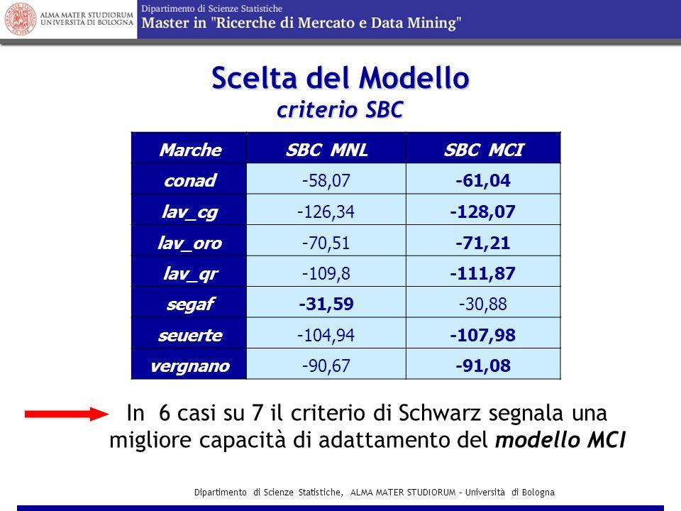 Dipartimento di Scienze Statistiche, ALMA MATER STUDIORUM – Università di Bologna Scelta del Modello criterio SBC MarcheSBC MNLSBC MCI conad-58,07-61,04 lav_cg-126,34-128,07 lav_oro-70,51-71,21 lav_qr-109,8-111,87 segaf-31,59-30,88 seuerte-104,94-107,98 vergnano-90,67-91,08 In 6 casi su 7 il criterio di Schwarz segnala una migliore capacità di adattamento del modello MCI