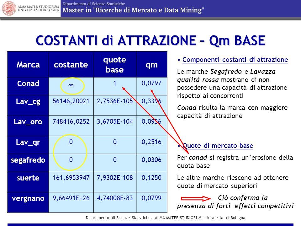 Dipartimento di Scienze Statistiche, ALMA MATER STUDIORUM – Università di Bologna COSTANTI di ATTRAZIONE – Qm BASE Marcacostante quote base qm Conad ∞ 1 0,0797 Lav_cg 56146,200212,7536E-1050,3396 Lav_oro 748416,02523,6705E-1040,0936 Lav_qr 000,2516 segafredo 000,0306 suerte 161,69539477,9302E-1080,1250 vergnano 9,66491E+264,74008E-830,0799 Componenti costanti di attrazione Le marche Segafredo e Lavazza qualità rossa mostrano di non possedere una capacità di attrazione rispetto ai concorrenti Conad risulta la marca con maggiore capacità di attrazione Quote di mercato base Per conad si registra un'erosione della quota base Le altre marche riescono ad ottenere quote di mercato superiori Ciò conferma la presenza di forti effetti competitivi