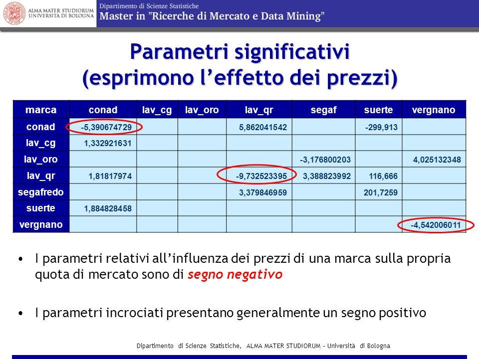 Dipartimento di Scienze Statistiche, ALMA MATER STUDIORUM – Università di Bologna Parametri significativi (esprimono l'effetto dei prezzi) marca conadlav_cglav_orolav_qrsegafsuertevergnano conad -5,390674729 5,862041542 -299,913 lav_cg 1,332921631 lav_oro -3,176800203 4,025132348 lav_qr 1,81817974 -9,7325233953,388823992116,666 segafredo 3,379846959 201,7259 suerte 1,884828458 vergnano -4,542006011 I parametri relativi all'influenza dei prezzi di una marca sulla propria quota di mercato sono di segno negativo I parametri incrociati presentano generalmente un segno positivo