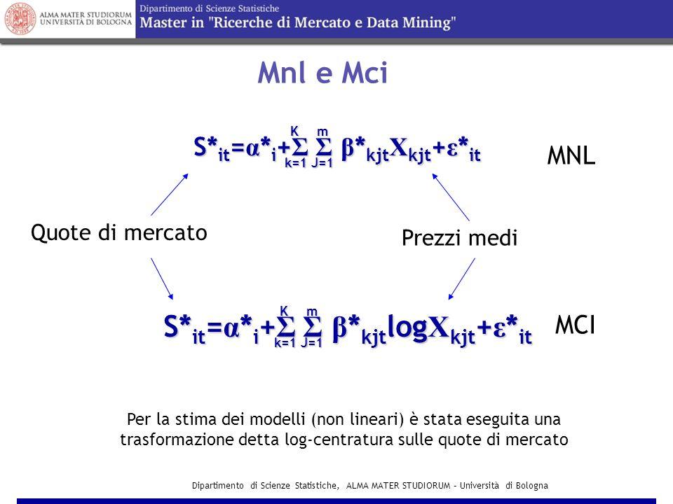 Dipartimento di Scienze Statistiche, ALMA MATER STUDIORUM – Università di Bologna S* it = α * i + Σ Σ β * kjt Χ kjt + ε * it S* it = α * i + Σ Σ β * kjt log Χ kjt + ε * it k=1J=1 mK k=1J=1 Km MNL MCI Mnl e Mci Quote di mercato Prezzi medi Per la stima dei modelli (non lineari) è stata eseguita una trasformazione detta log-centratura sulle quote di mercato