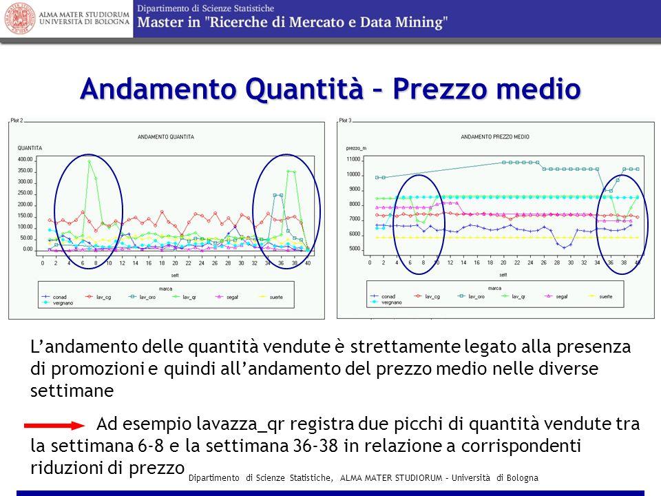 Dipartimento di Scienze Statistiche, ALMA MATER STUDIORUM – Università di Bologna Analisi Autocorrelazione dei Residui test Durbin-Watson Modello MCI con K=1, N=40 e α=0,10 Tutti i residui non sono autocorrelati