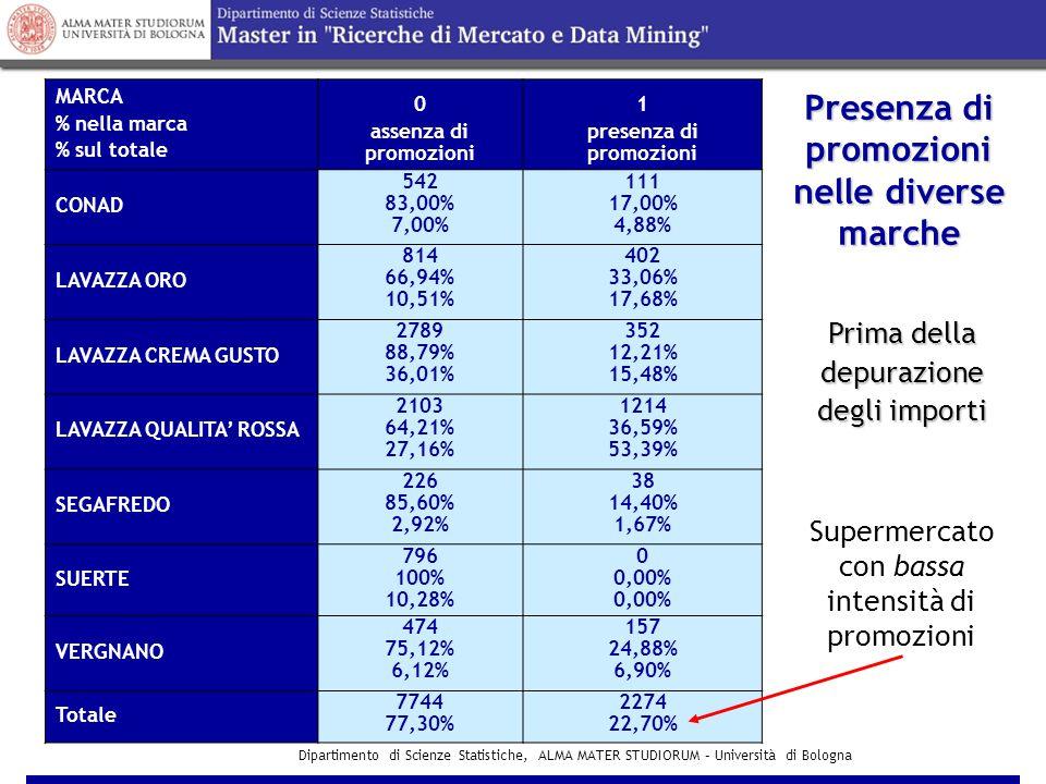 Dipartimento di Scienze Statistiche, ALMA MATER STUDIORUM – Università di Bologna Presenza di promozioni nelle diverse marche MARCA % nella marca % sul totale 0 assenza di promozioni 1 presenza di promozioni CONAD 542 83,00% 7,00% 111 17,00% 4,88% LAVAZZA ORO 814 66,94% 10,51% 402 33,06% 17,68% LAVAZZA CREMA GUSTO 2789 88,79% 36,01% 352 12,21% 15,48% LAVAZZA QUALITA' ROSSA 2103 64,21% 27,16% 1214 36,59% 53,39% SEGAFREDO 226 85,60% 2,92% 38 14,40% 1,67% SUERTE 796 100% 10,28% 0 0,00% VERGNANO 474 75,12% 6,12% 157 24,88% 6,90% Totale 7744 77,30% 2274 22,70% Prima della depurazione degli importi Supermercato con bassa intensità di promozioni