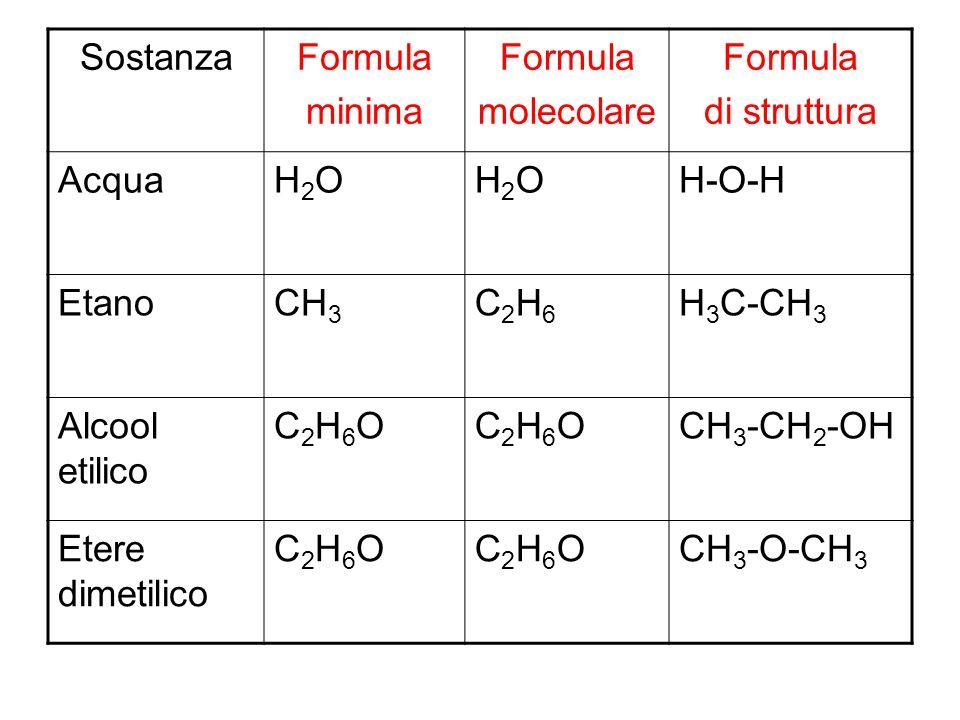 SostanzaFormula minima Formula molecolare Formula di struttura AcquaH2OH2OH2OH2OH-O-H EtanoCH 3 C2H6C2H6 H 3 C-CH 3 Alcool etilico C2H6OC2H6OC2H6OC2H6