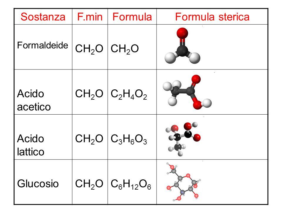 Composizione percentuale negli elementi C H O dell acido acetico C 2 H 4 O 2 Formula: C 2 H 4 O 2 Formula minima: CH 2 O Peso formula: 30 Massa molare: 30 g In 30 g di sostanza ci sono: 12 g di C 2 g di H 16 g di O In 100 g di sostanza ci sono: –% C = 12 * 100 / 30 =40 % –% H = 2 * 100 / 30 =6,7 % –% O = 16 * 100 / 30 =53,3 % Totale100 %