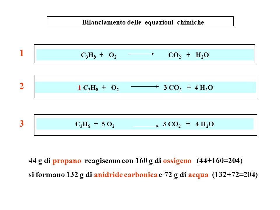 Bilanciamento delle equazioni chimiche C 2 H 6 + O 2 CO 2 + H 2 O C 3 H 8 + O 2 CO 2 + H 2 O 2 C 2 H 6 + 7 O 2 4 CO 2 + 6 H 2 O 1 C 2 H 6 + O 2 2 CO 2 + 3 H 2 O 60 g di etano reagiscono con 224 g di ossigeno (60+224=284) si formano 176 g di anidride carbonica e 108 g di acqua (176+108=284) 1 2 3