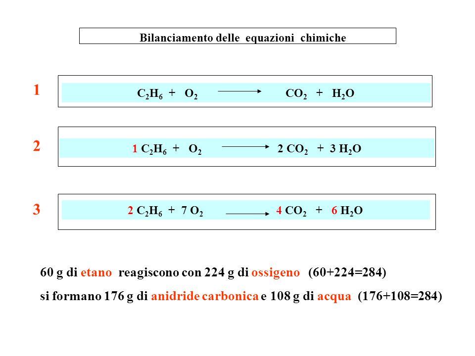 Bilanciamento delle equazioni chimiche C 2 H 6 + O 2 CO 2 + H 2 O C 3 H 8 + O 2 CO 2 + H 2 O 2 C 2 H 6 + 7 O 2 4 CO 2 + 6 H 2 O 1 C 2 H 6 + O 2 2 CO 2
