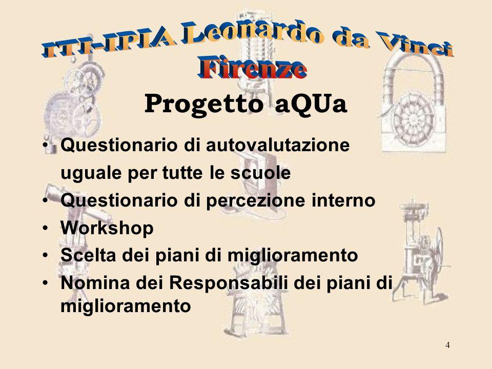 4 Questionario di autovalutazione uguale per tutte le scuole Questionario di percezione interno Workshop Scelta dei piani di miglioramento Nomina dei Responsabili dei piani di miglioramento Progetto aQUa