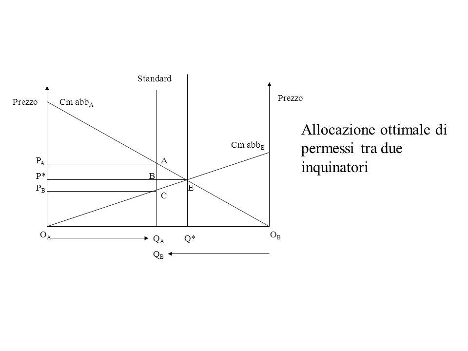 QAQA Q* OAOA OBOB Cm abb A Cm abb B Standard QBQB Prezzo E A C B PAPA P* PBPB Allocazione ottimale di permessi tra due inquinatori