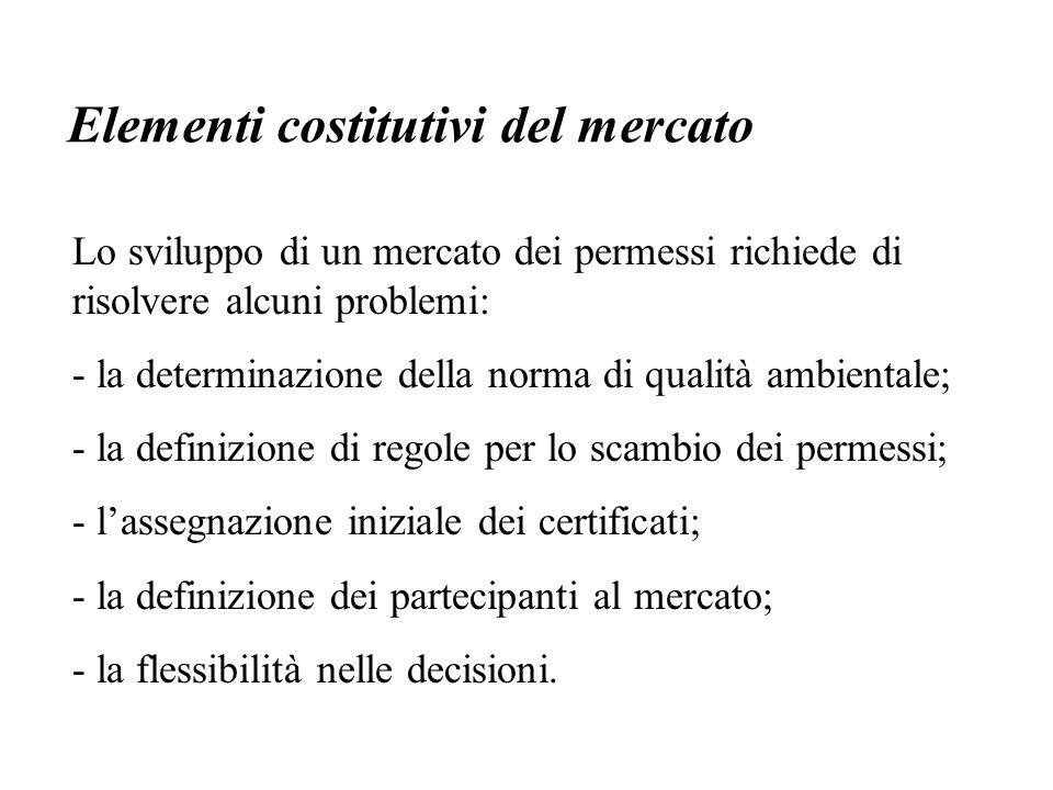 Lo sviluppo di un mercato dei permessi richiede di risolvere alcuni problemi: - la determinazione della norma di qualità ambientale; - la definizione