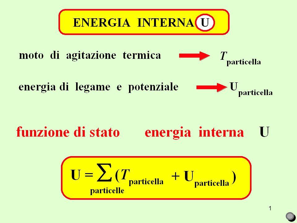 2 U =funzione di stato energia interna TRASFORMAZIONE CHIUSA :  U = 0 TRASFORMAZIONE APERTA :  U = U 2 – U 1 = 0 