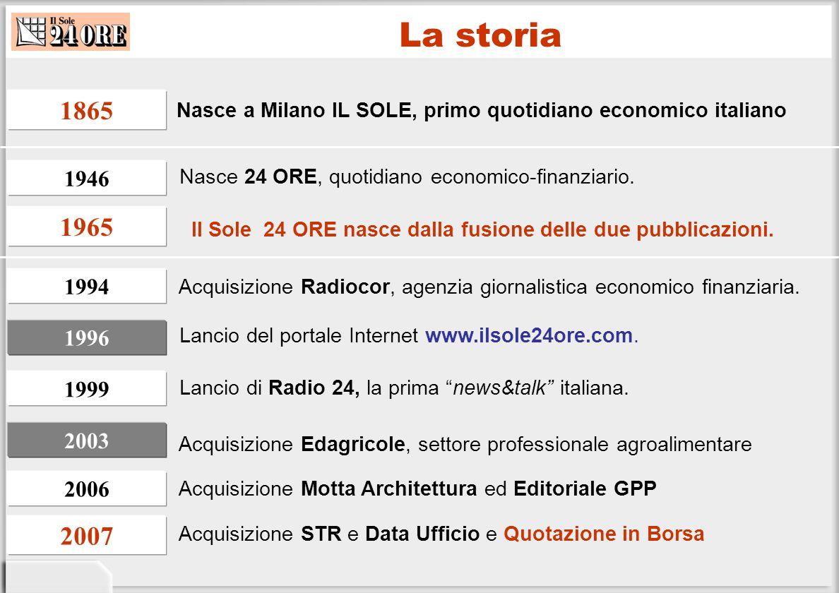 La storia Nasce 24 ORE, quotidiano economico-finanziario. Il Sole 24 ORE nasce dalla fusione delle due pubblicazioni. Acquisizione Radiocor, agenzia g