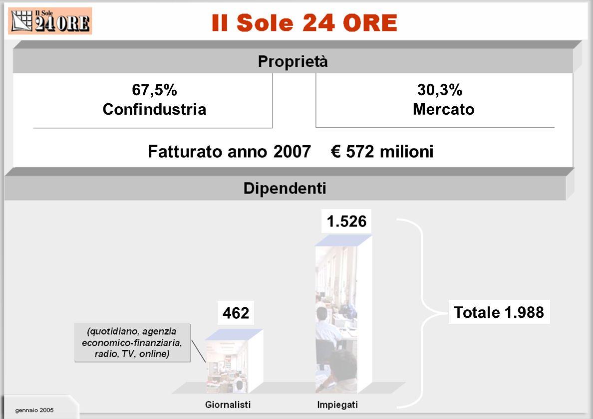 Fatturato anno 2007 € 572 milioni 1.526 462 Totale 1.988 67,5% Confindustria 30,3% Mercato