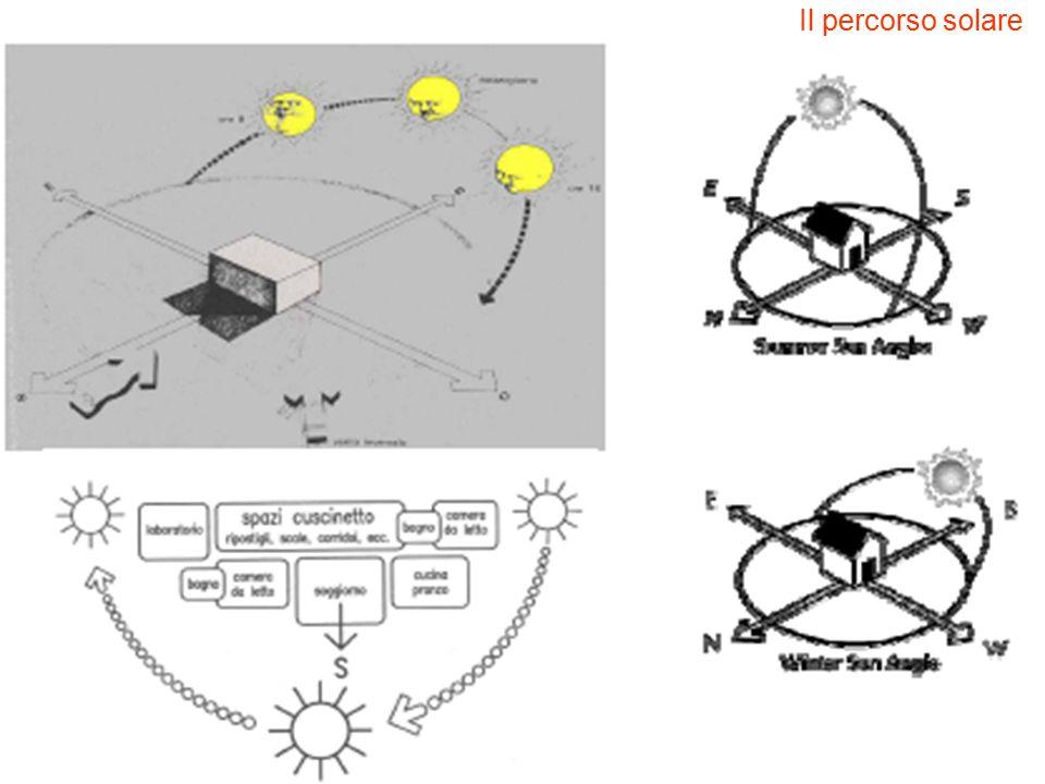 Il percorso solare