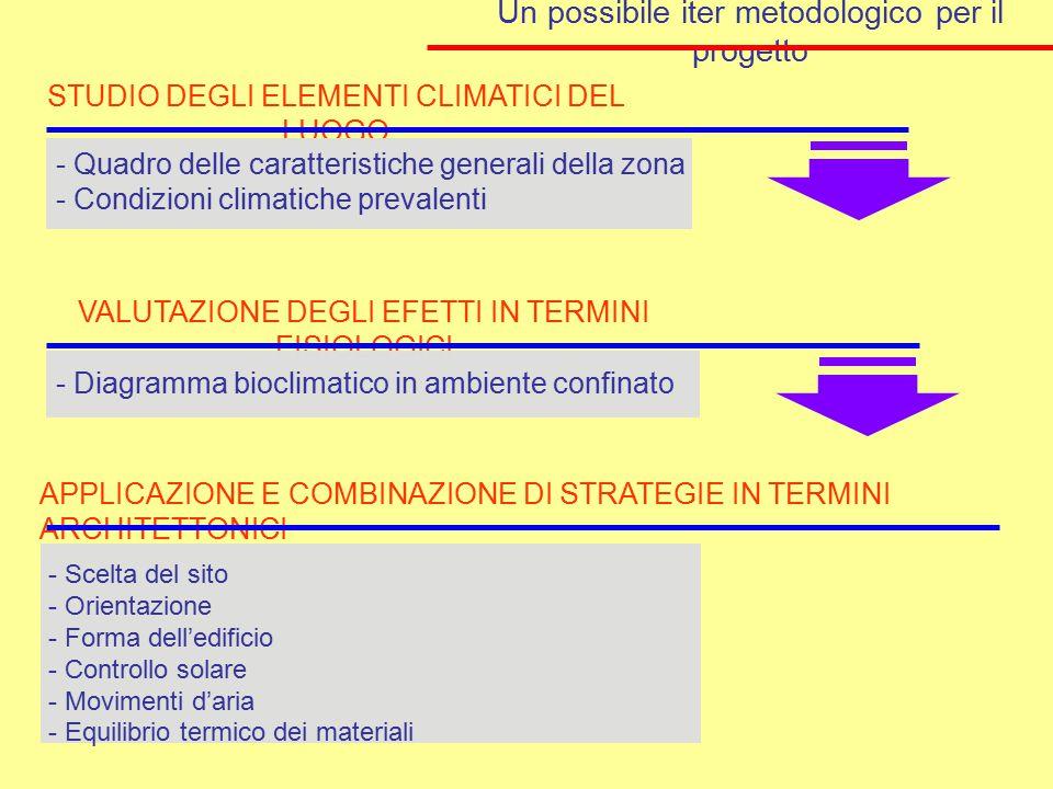 Un possibile iter metodologico per il progetto STUDIO DEGLI ELEMENTI CLIMATICI DEL LUOGO - Scelta del sito - Orientazione - Forma dell'edificio - Cont