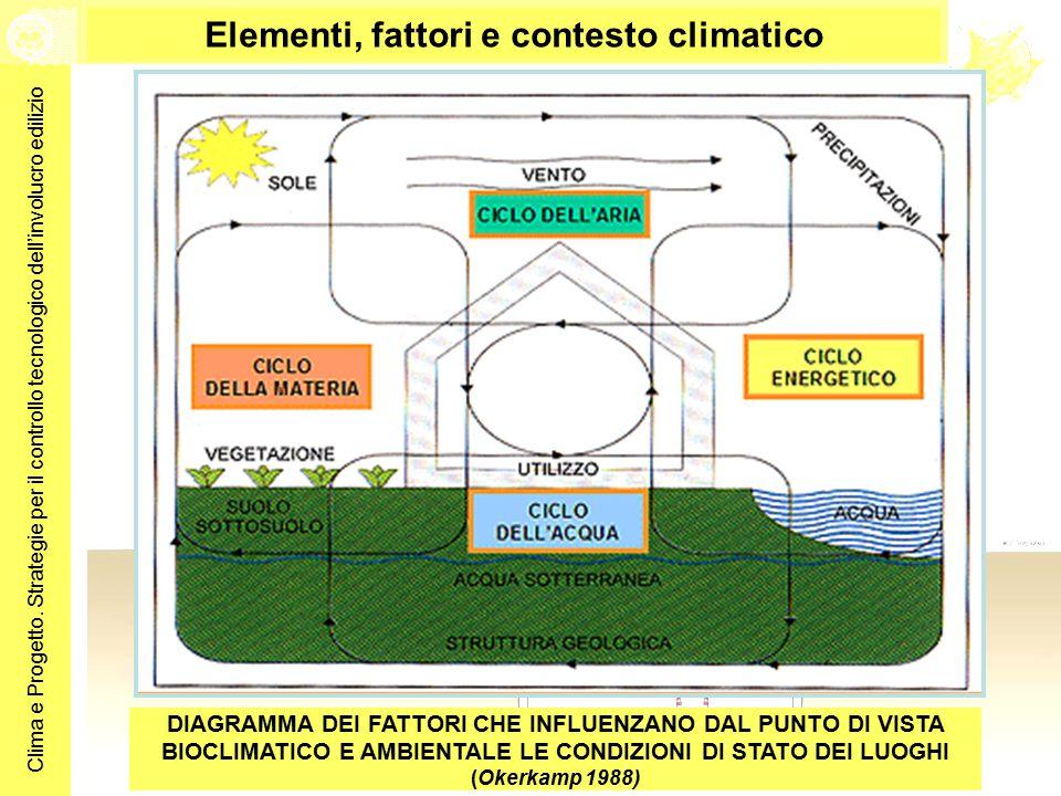 Clima e Progetto. Strategie per il controllo tecnologico dell'involucro edilizio DIAGRAMMA DEI FATTORI CHE INFLUENZANO DAL PUNTO DI VISTA BIOCLIMATICO
