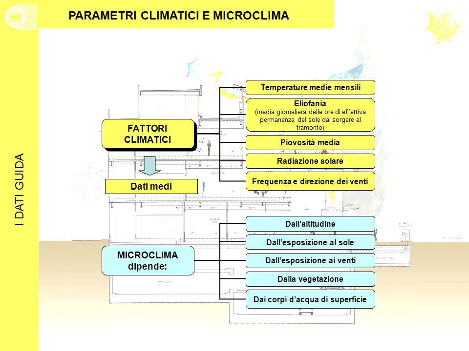 I DATI GUIDA FATTORI CLIMATICI FATTORI CLIMATICI Temperature medie mensili Frequenza e direzione dei venti Eliofania (media giornaliera delle ore di effettiva permanenza del sole dal sorgere al tramonto) Piovosità media Radiazione solare Dati medi MICROCLIMA dipende: Dall'altitudine Dai corpi d'acqua di superficie Dall'esposizione al sole Dall'esposizione ai venti Dalla vegetazione PARAMETRI CLIMATICI E MICROCLIMA