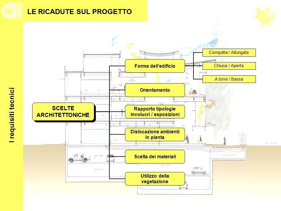 SCELTE ARCHITETTONICHE Forma dell'edificio Scelta dei materiali I requisiti tecnici Compatta / Allungata Chiusa / Aperta A torre / Bassa Orientamento