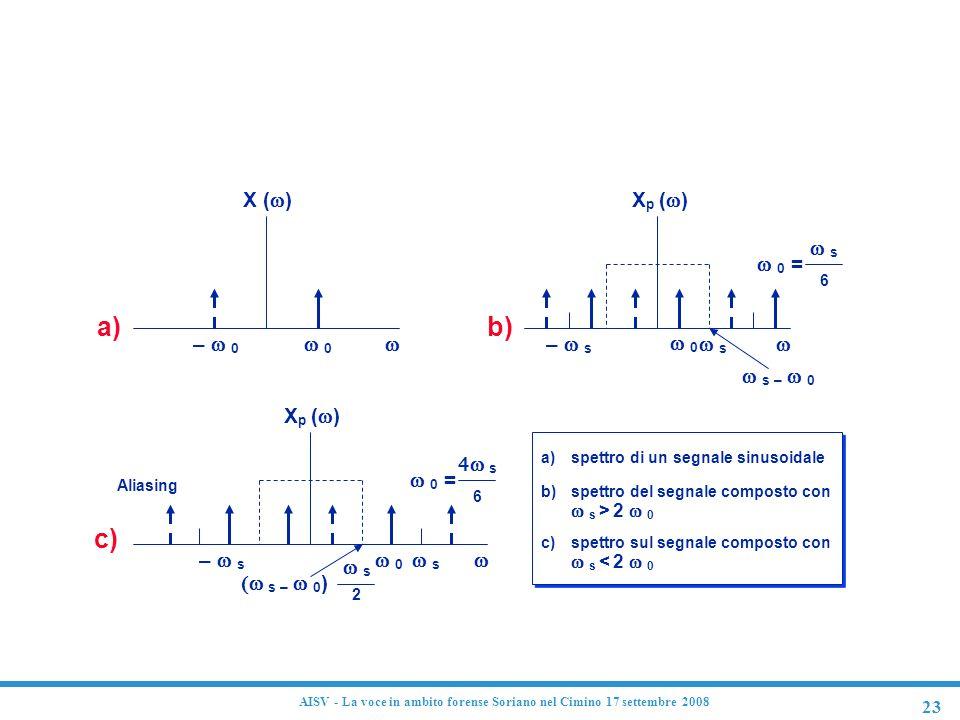 23 AISV - La voce in ambito forense Soriano nel Cimino 17 settembre 2008 Aliasing a) X (  ) –  0  0  b) X p (  ) –  s  0  s  s – 