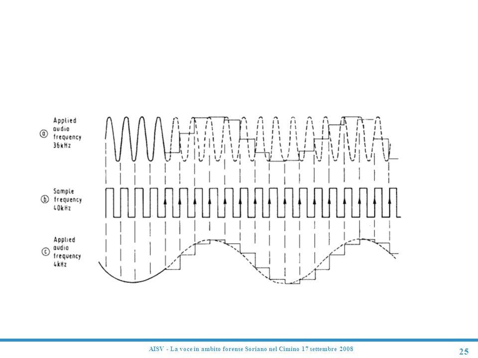 25 AISV - La voce in ambito forense Soriano nel Cimino 17 settembre 2008 Problema dell'aliasing