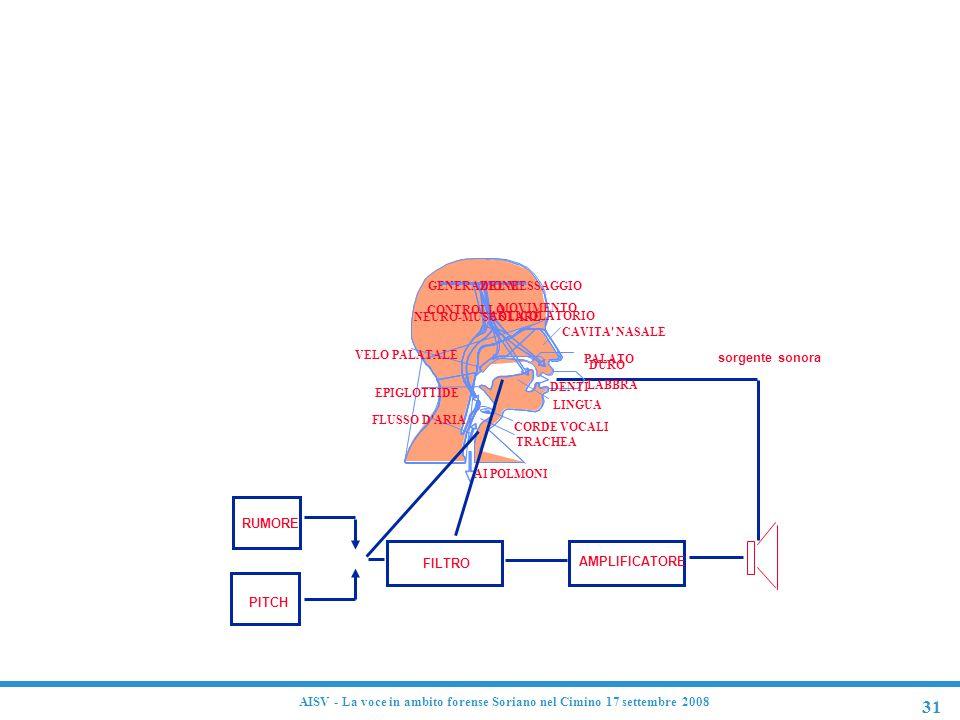 31 AISV - La voce in ambito forense Soriano nel Cimino 17 settembre 2008 sorgente sonora AMPLIFICATORE FILTRO RUMORE PITCH Produzione del segnale voca