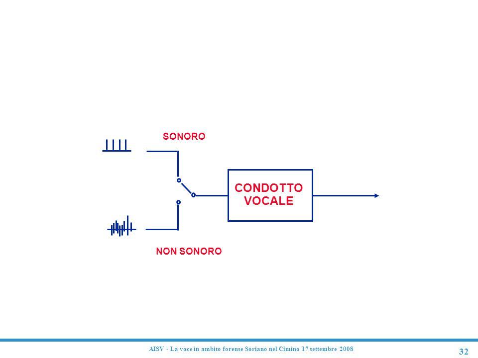 32 AISV - La voce in ambito forense Soriano nel Cimino 17 settembre 2008 CONDOTTO VOCALE SONORO NON SONORO Modello semplificato del tratto vocale
