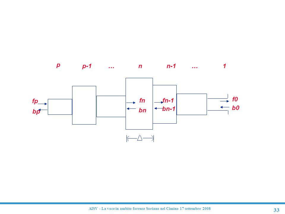 33 AISV - La voce in ambito forense Soriano nel Cimino 17 settembre 2008 p p-1... nn-11... fp bp fn bn fn-1 bn-1 f0 b0 Modello fisico del condotto voc