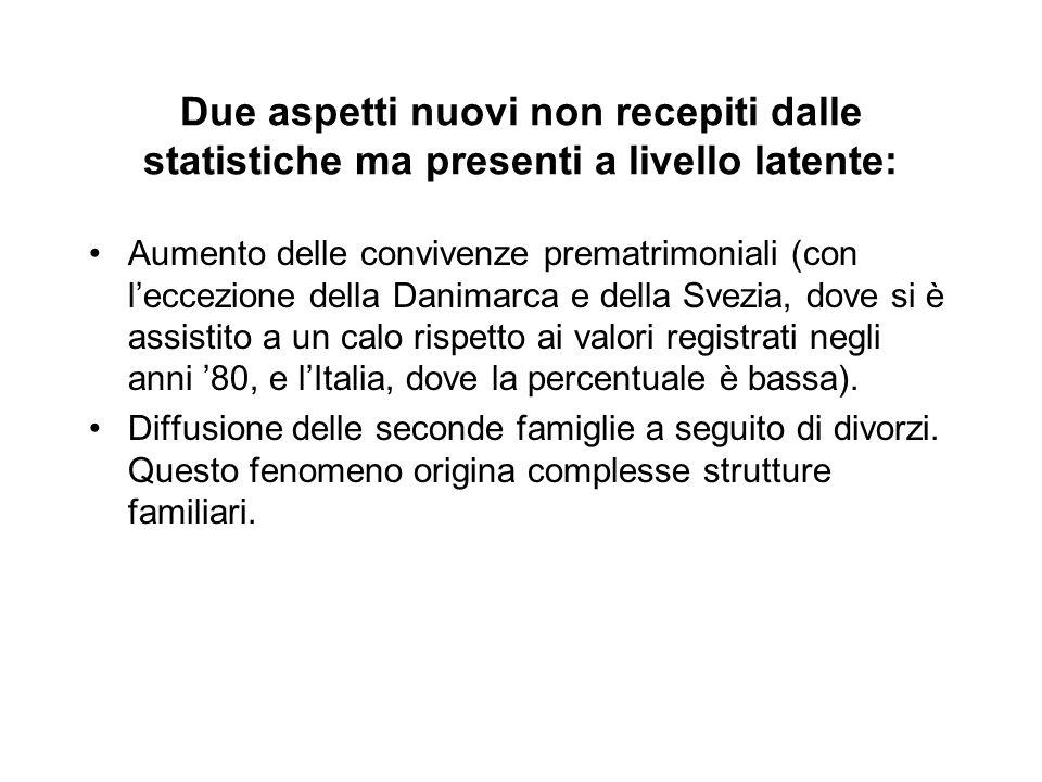 Due aspetti nuovi non recepiti dalle statistiche ma presenti a livello latente: Aumento delle convivenze prematrimoniali (con l'eccezione della Danima