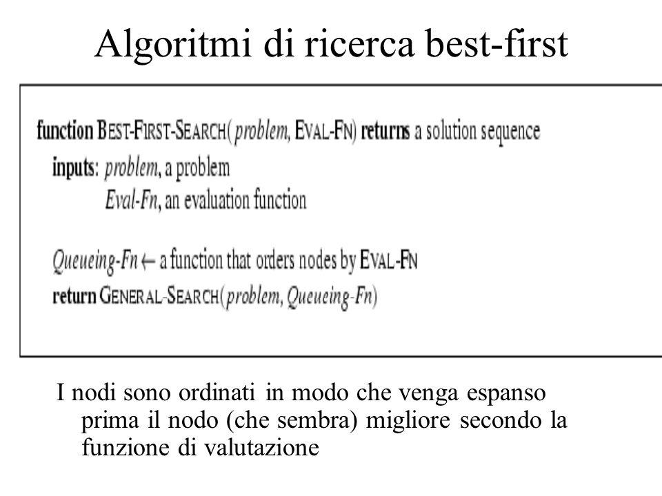 Algoritmi di ricerca best-first I nodi sono ordinati in modo che venga espanso prima il nodo (che sembra) migliore secondo la funzione di valutazione