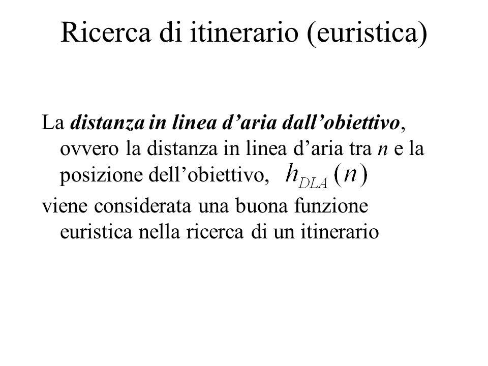 Ricerca di itinerario (euristica) La distanza in linea d'aria dall'obiettivo, ovvero la distanza in linea d'aria tra n e la posizione dell'obiettivo, viene considerata una buona funzione euristica nella ricerca di un itinerario